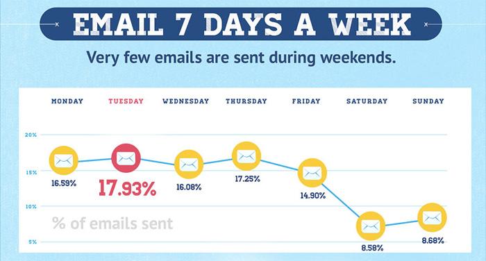 giorni-invio-email